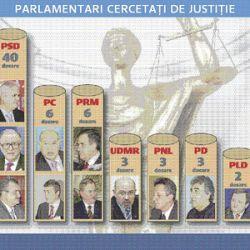 Topul dosarelor penale, pe partide