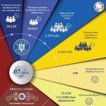 România a depășit pragul de 3,5 milioane de persoane vaccinate anti-Covid – Coronavirus