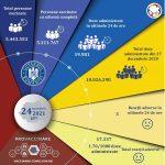 Vaccinarea anti-Covid în România: Aproape 20.000 de persoane vaccinate în ultima zi – Coronavirus