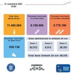 Vaccinarea anti-Covid în România. În doar trei zile, s-a dublat numărul persoanelor care se vaccinează anti-Covid în termen de 24 de ore – Coronavirus